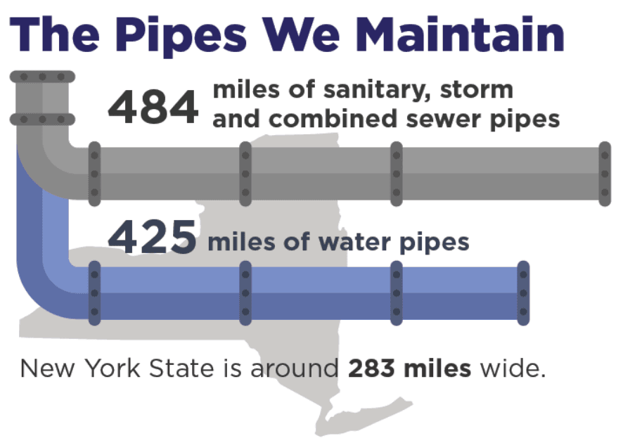 pipes we maintain